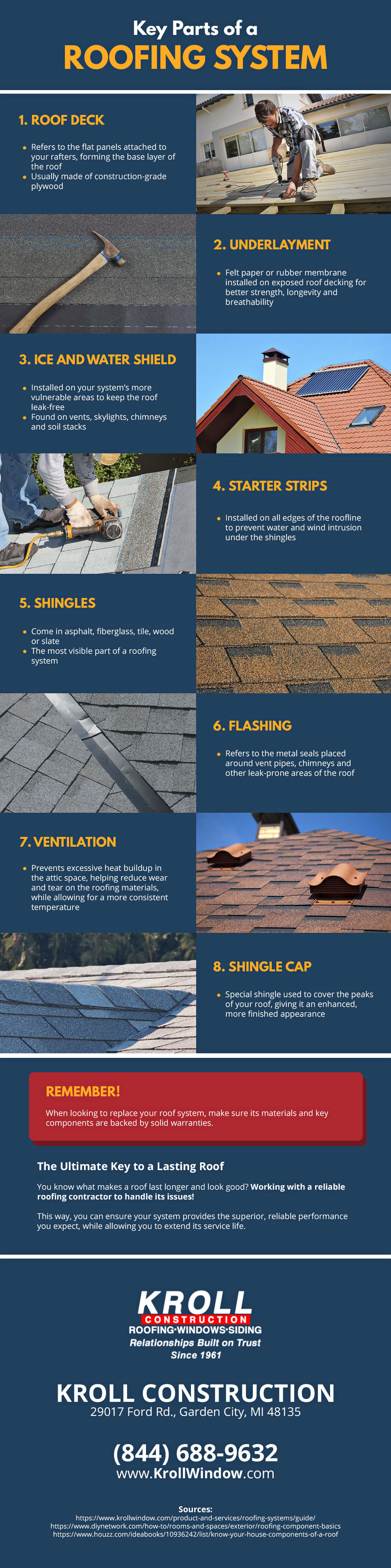 Key Parts of a Roofing System